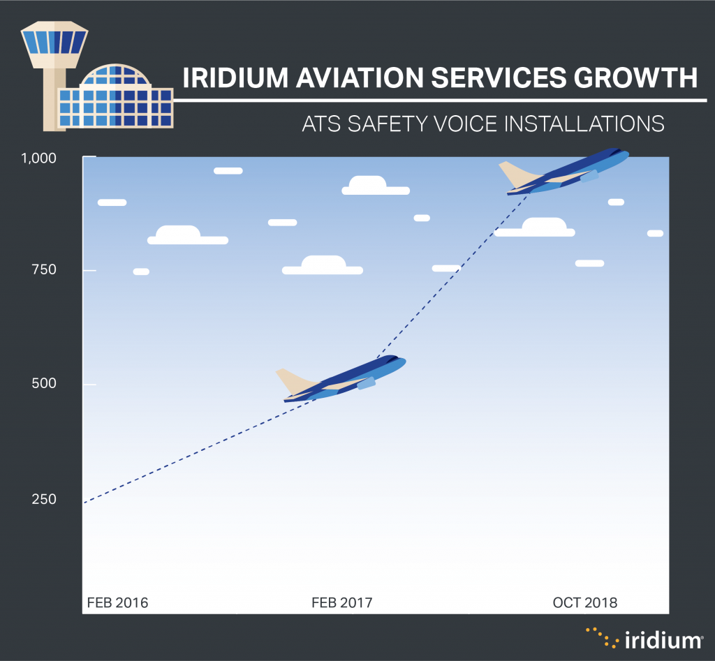 Iridium Aviation Safety Growth 2018