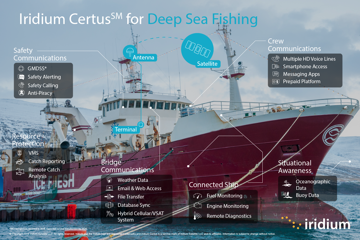 Infographic showing use cases for Iridium Certus within commercial fishing.