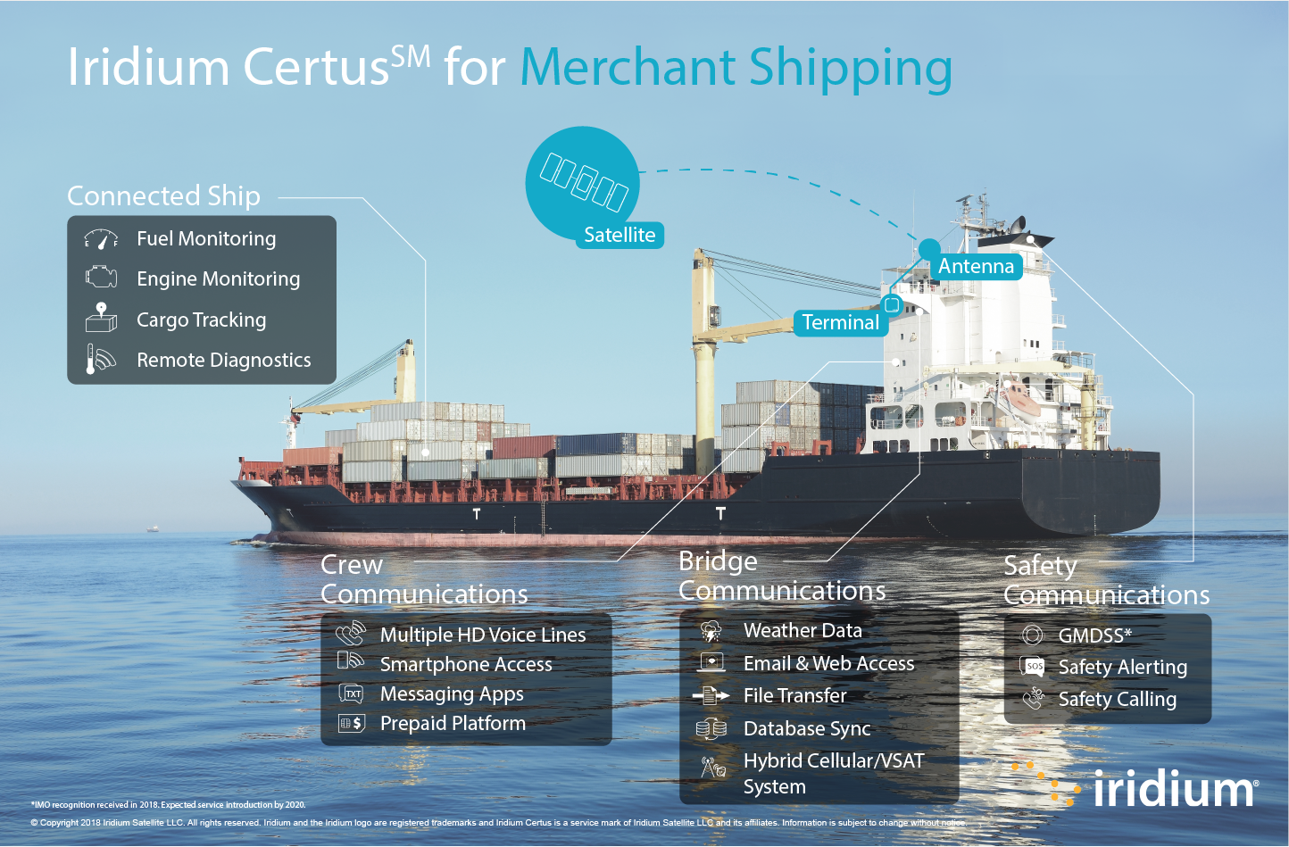 Infographic showing use cases for Iridium Certus within merchant shipping.