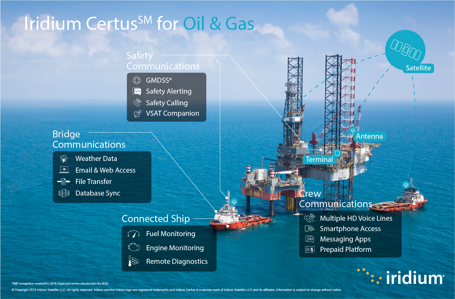 Infographic showing use cases for Iridium Certus within oil & gas.