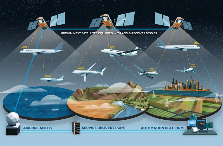 How Iridium and Aireon are Transforming Aviation #NationalAviationDay