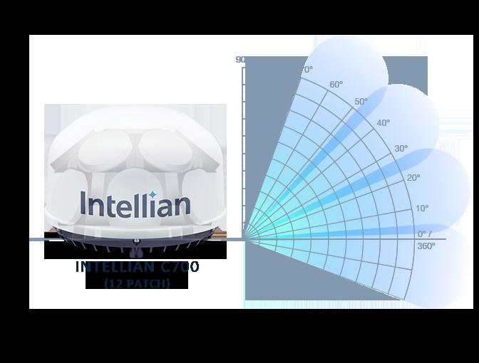 Intellian C700 how it works
