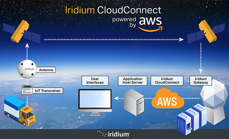 Explainer infographic - how Iridium CloudConnect powered by Amazon web services works