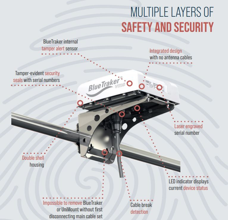 BlueTracker VMS Saftey and Security diagram