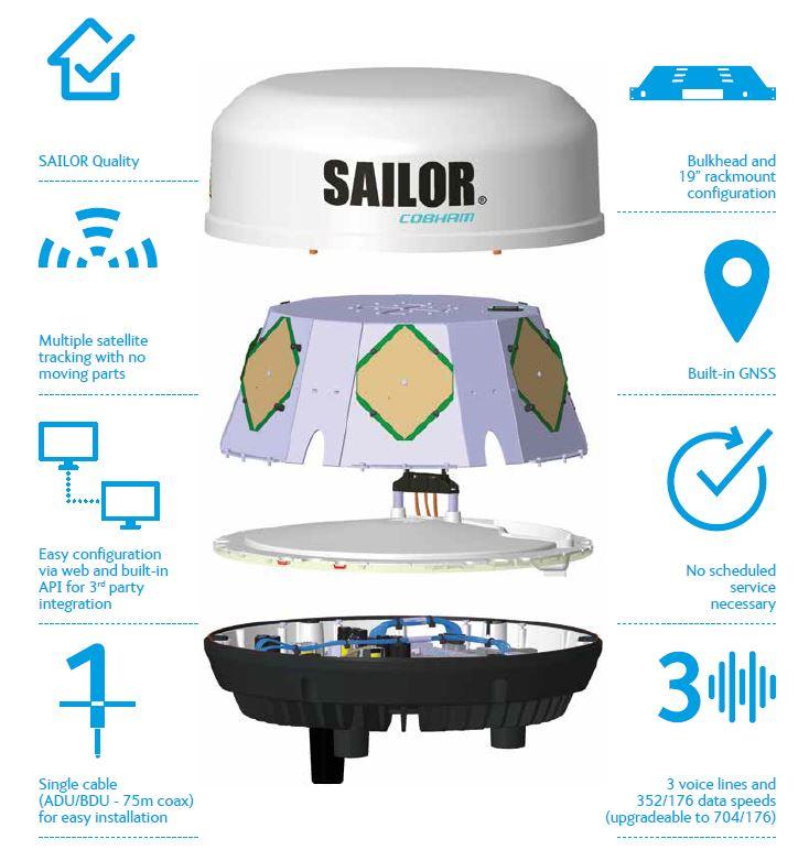 Cobham SAILOR 4300 inside cutout infographic
