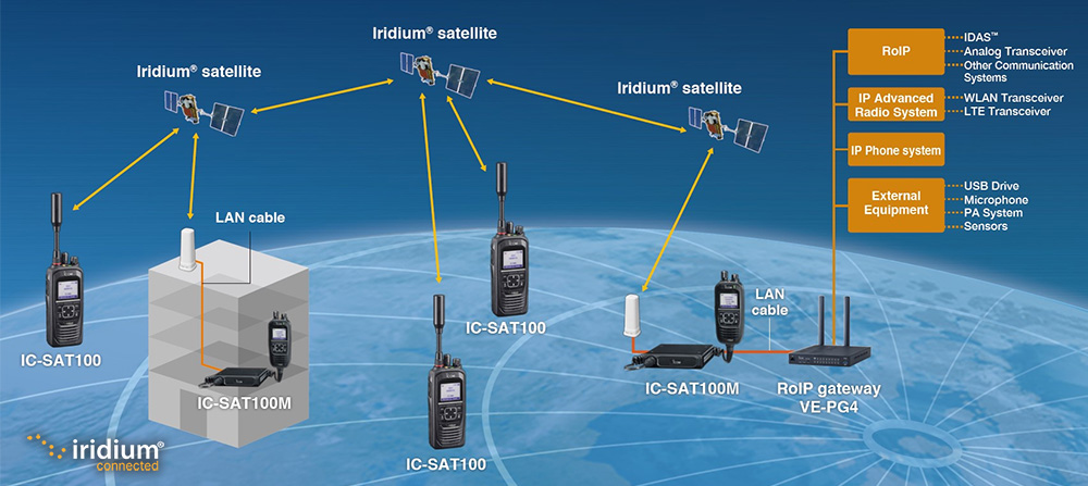 infographic for icom ic-sat100m interoperability with other radio systems