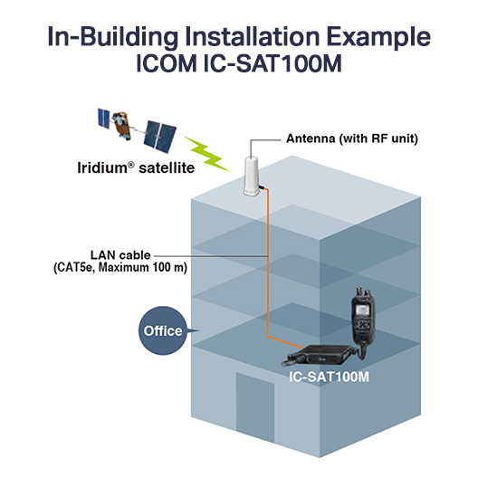 icom ic-sat100m in-building installation example